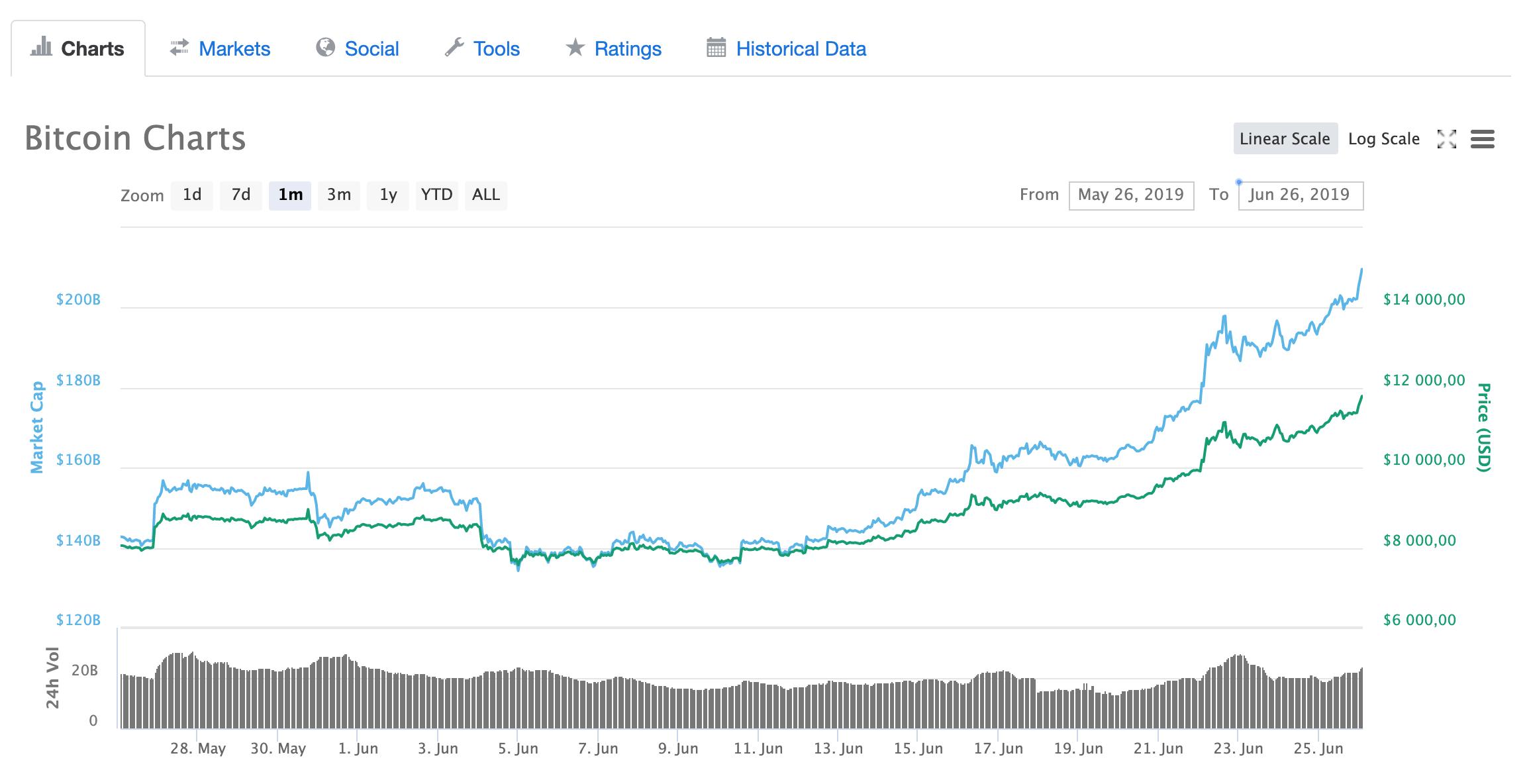 Bitcoin flash crash: BTC traci niemal 2 tys. USD w 15 minut. Winna Coinbase?
