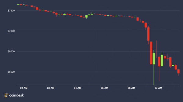 Koniec najgorszego okresu Bitcoina